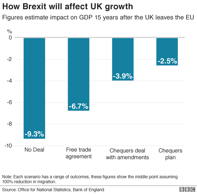 Figure 2: Brexit Impact on the UK's Future Growth