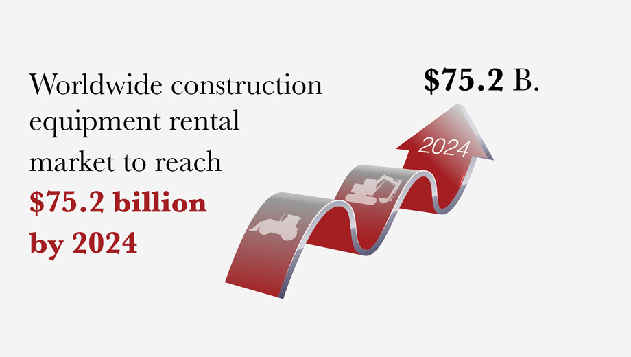 Worldwide construction equipment rental market to reach $75.2 billion by 2024.