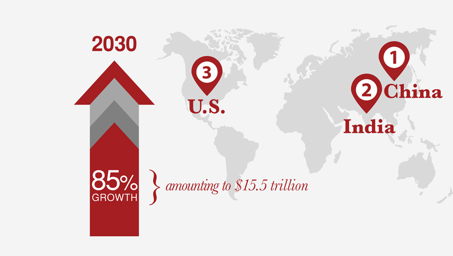 85% growth amounting to $15.5 trillion in the US, India and China by 2030.